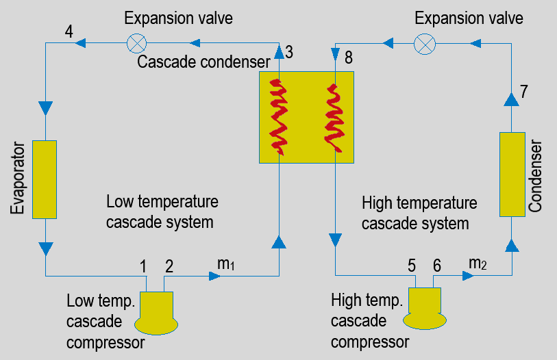 refrigeration-questions-answers-cascade-systems-2-q4