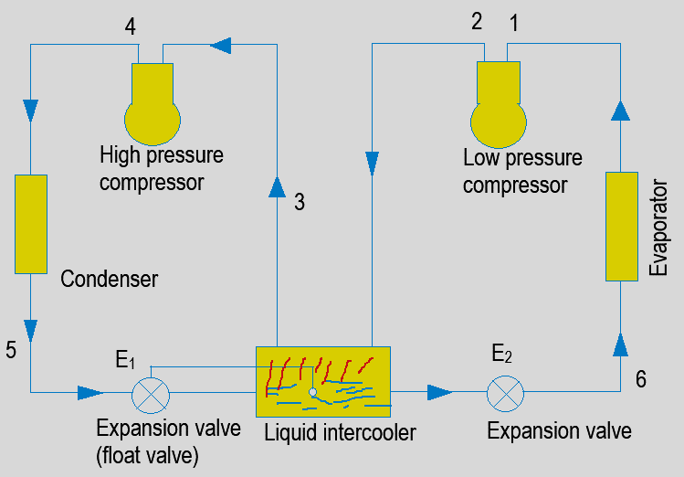 refrigeration-questions-answers-two-multi-stage-compression-liquid-intercooling-2-q6