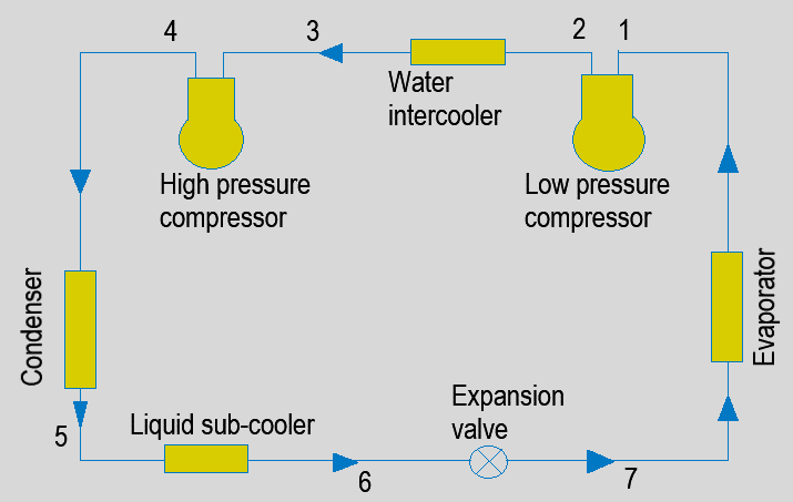 refrigeration-questions-answers-two-multi-stage-compression-water-intercooling-liquid-subcooling-2-q7