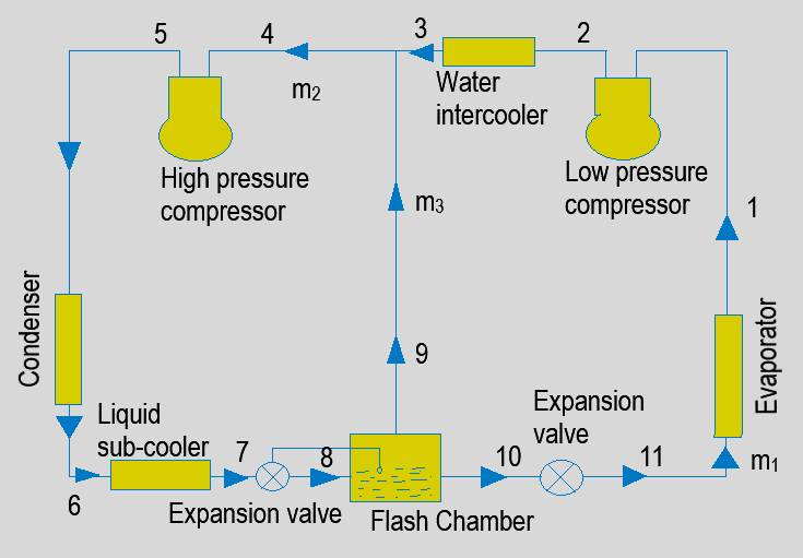 refrigeration-questions-answers-two-multi-stage-compression-water-intercooling-liquid-subcooling-flash-chamber-2-q12