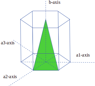 mechanical-metallurgy-questions-answers-plastic-deformation-concept-crystal-geometry-2-q1