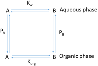enzyme-technology-questions-answers-equilibria-biphasic-aqueous-organic-systems-q1
