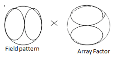 Find the pattern obtained by pattern multiplication from the given diagram