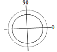 Find the equation for far field pattern from the given diagram