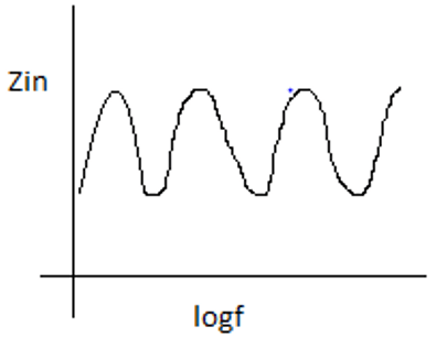 Find the impedance of a log periodic antenna from the given diagram
