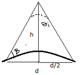 Find the take-off angle for the curved earth surface from the given diagram