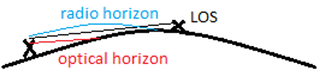 Find the point at radio horizon from the given diagram