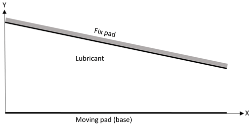 Slider or slipper bearing with the upper pad inclined to the base pad