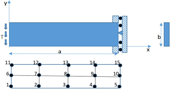 Find primary variable which does not belong to the mesh in Finite Element Analysis of the beam