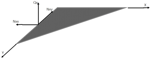 The mid-plane of an elastic plate loaded as per the Classical Plate Theory