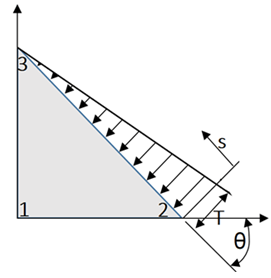 Find the global load vector in Finite Element Analysis of the structure