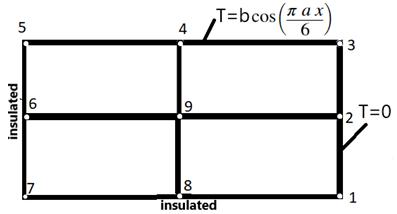 Heat conduction problem over a rectangular domain