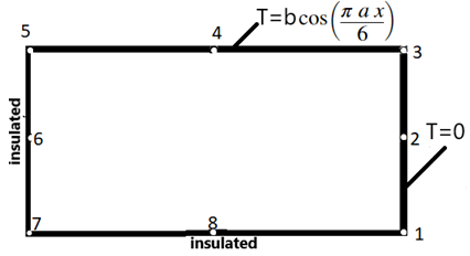 Find the value of T at node 3 if the length of each element is 1/a units