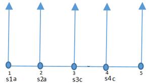 Find the value of s1a+s2a+s3c+s4c if s denotes a linear interpolation function in FEM