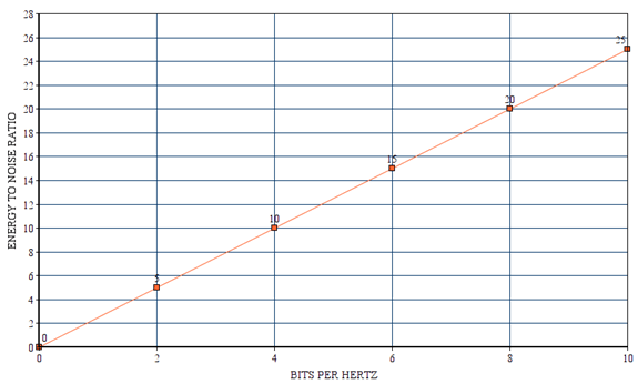 Find the energy required per bit from the given diagram