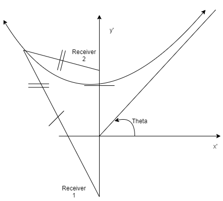 Find the hyperbola with two receivers from the given diagram