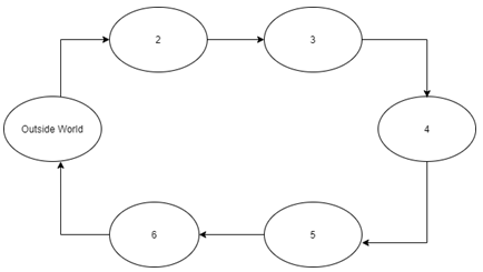 Find the major states from the given diagram