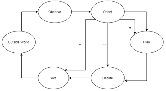 Find the cognition cycle from the given diagram
