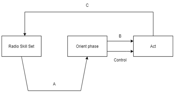 Find the model update from the given diagram