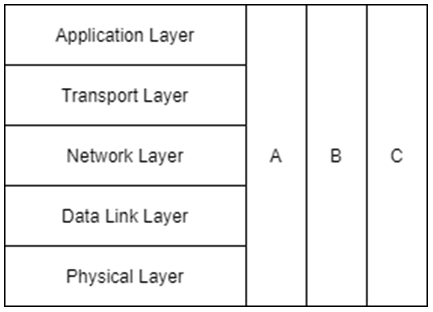 Find the layer controller from the given diagram