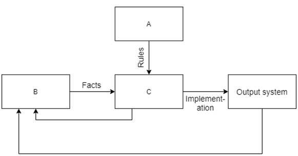 Find the knowledge base from the given diagram