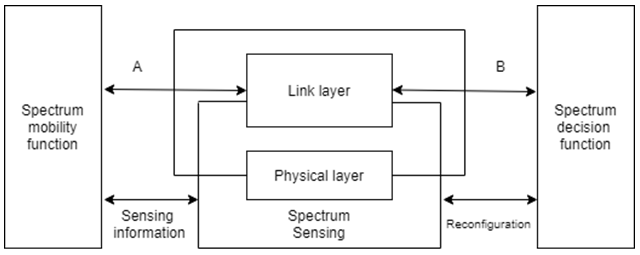 Find the link-layer delay from the given diagram