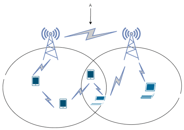 Find the inter-network spectrum sharing from the given diagram