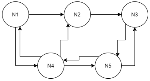 Find the best path from N1 to N3 from the given diagram