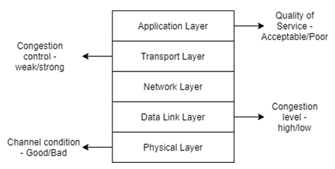 Find the type of optimisation technique from the given diagram