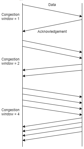 Find the type of mechanism from the given diagram