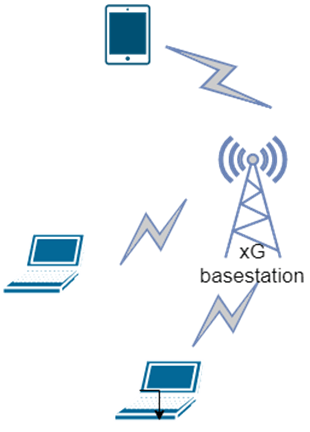 Find the xG network access from the given diagram