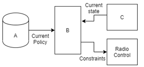 Find the status monitor from the given diagram