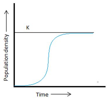 Sigmoidal growth graph