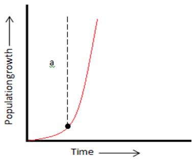 Lag phase graph